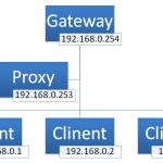 Squid Proxy Serverの設定 その1